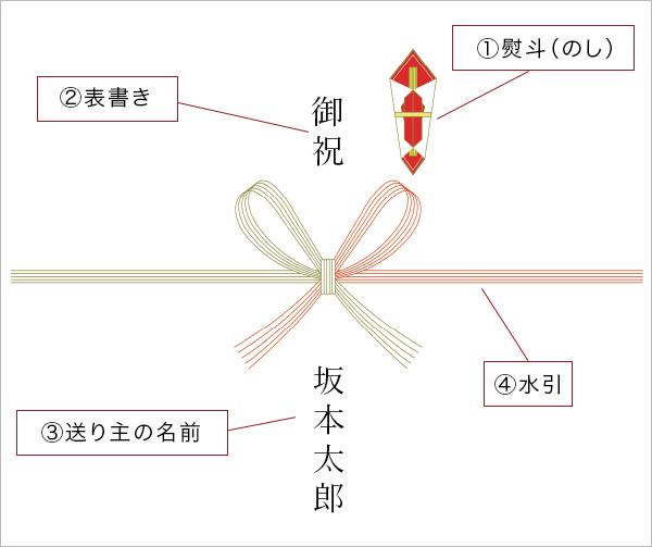 熨斗紙の構成要素